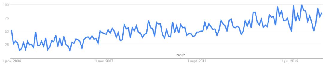 tendance metiers trends